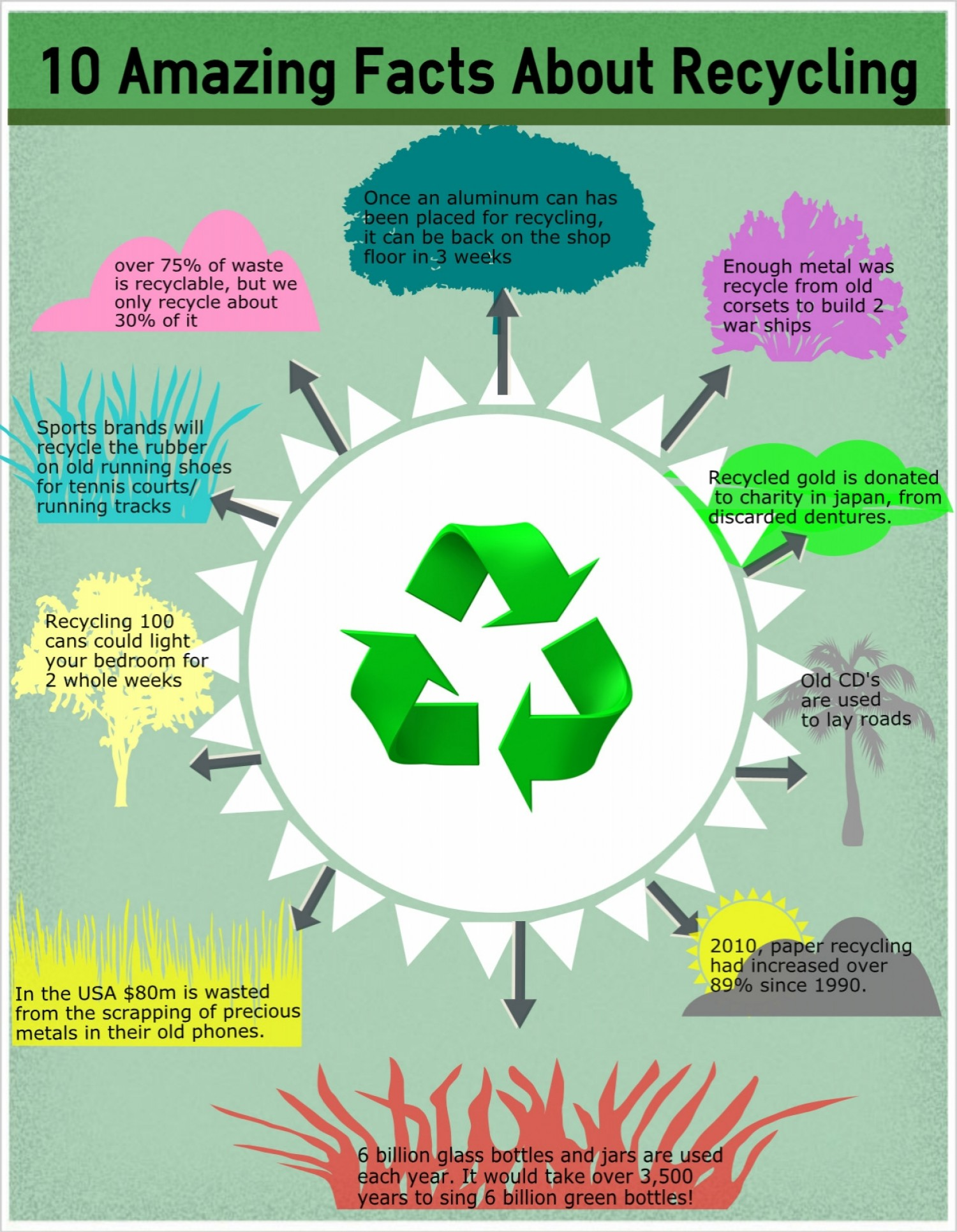 the importance of recycling to our environment Many reuse programs have evolved from local solid waste reduction goals because reuse requires fewer resources, less energy, and less labor, compared to recycling, disposal, or the manufacture of new products from virgin materials.