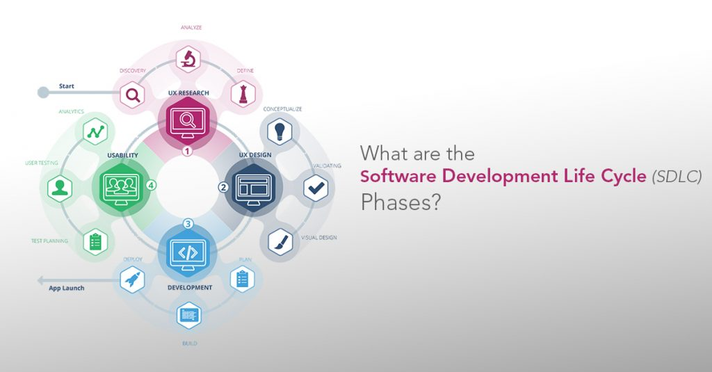 what is the most important phase of the sdlc why Sdlc phases 1 requirement analysis software development life cycle begins with requirement analysis phase, where the stakeholders discuss the.